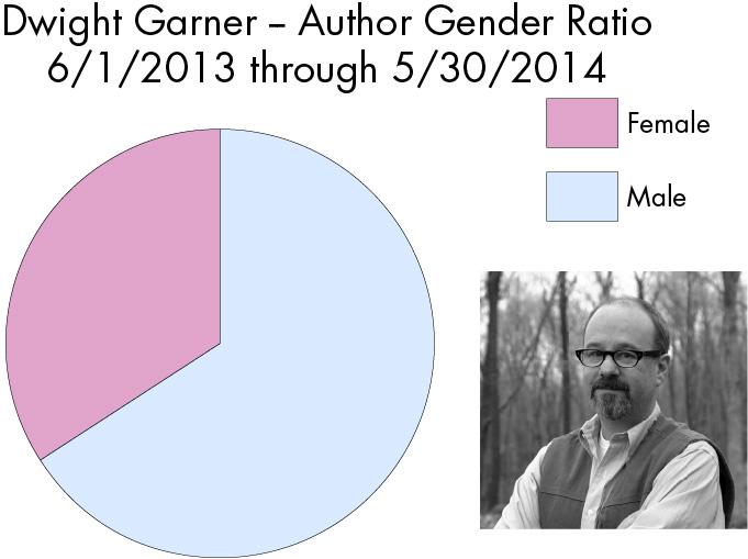 garner-graph