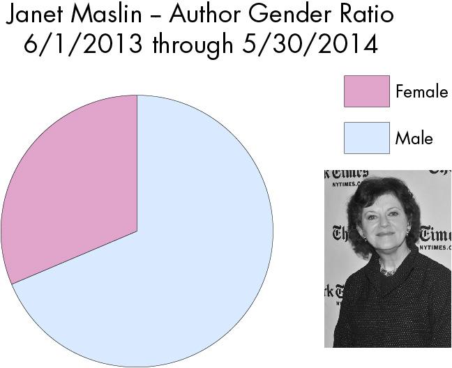 maslin-graph